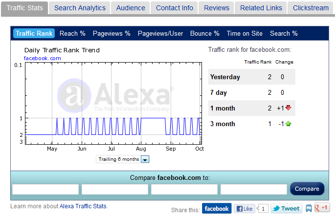 Facebook Alexa Rank