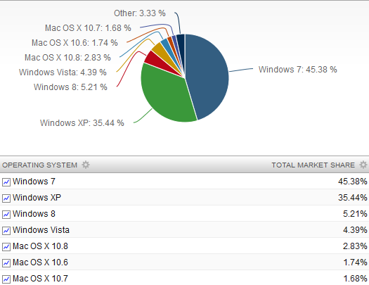 Operating System Market Share 2013