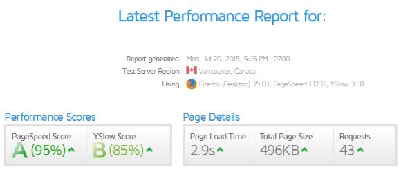 html website score