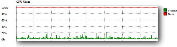 CPU Resource Use 1 Day