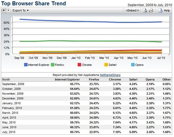 Top Browser Share Trend