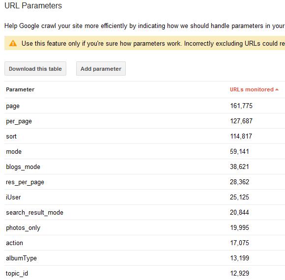 DialMe URL Parameters